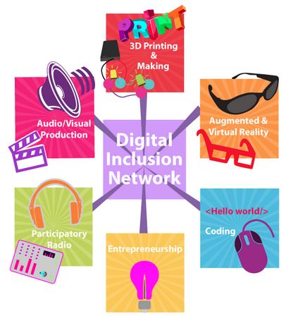 LonDIN - London's Digital Inclusion Network